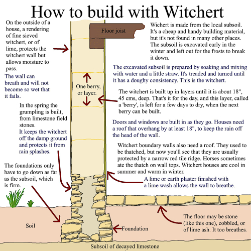 How to build with witchert