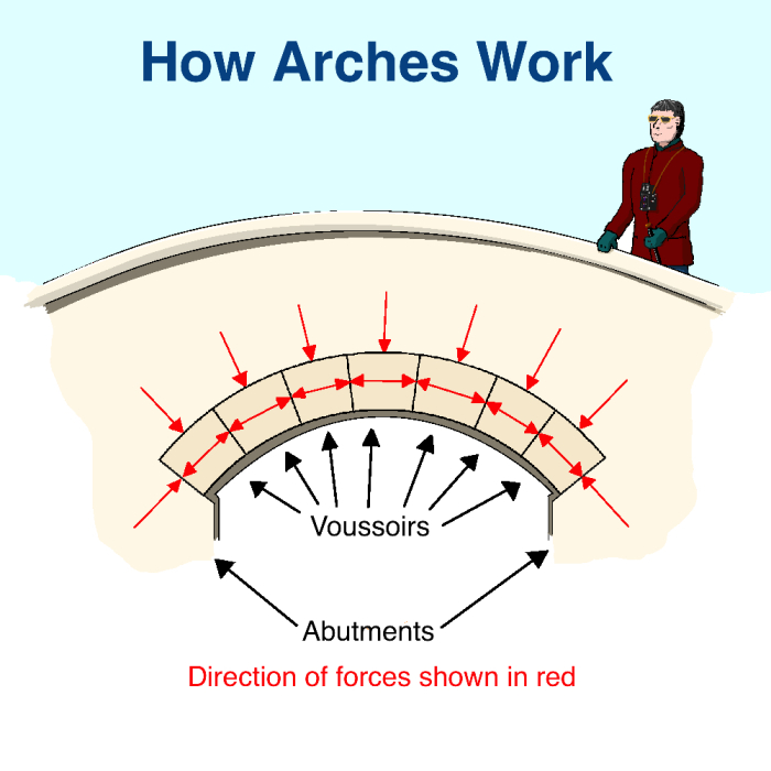 How arches work2